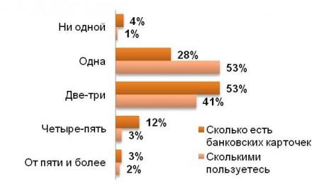 Популярность пластиковых карт в России